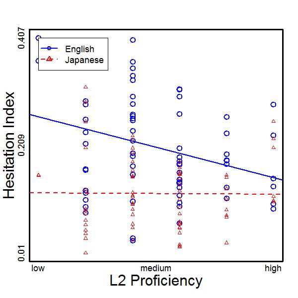 CCHP figure: Hesitation index