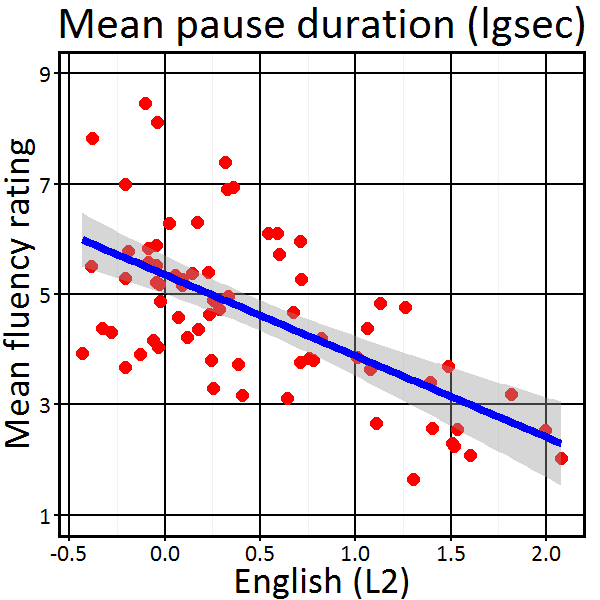 Relationship between pause duration and fluency rating in L2 recordings in CCHP